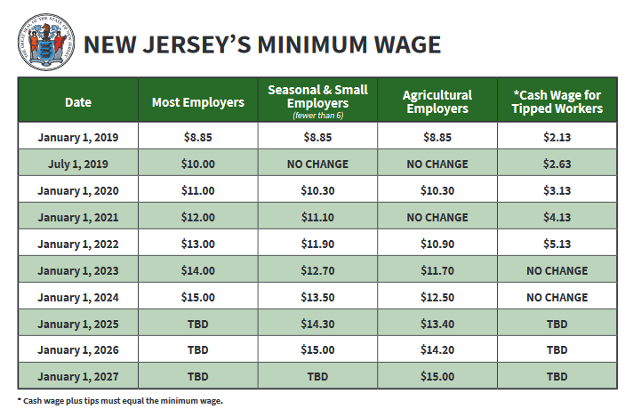 New Jersey Minimum Wage Rate Increase Effective July 1, 2019